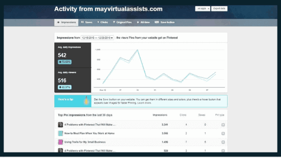 Activity from MVA website in Pinterest analytics dashboard