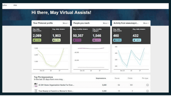 MVA anlytics dashboard with statistics